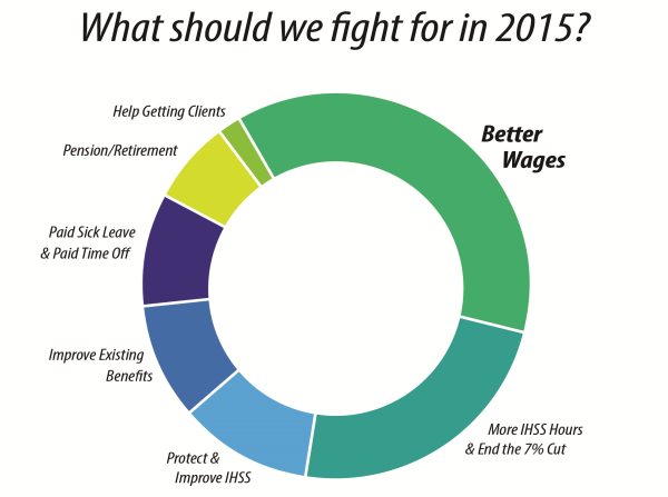 Question 3: What should we fight for in 2015?