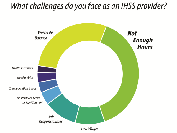 Question 1: What challenges do you face as an IHSS provider?